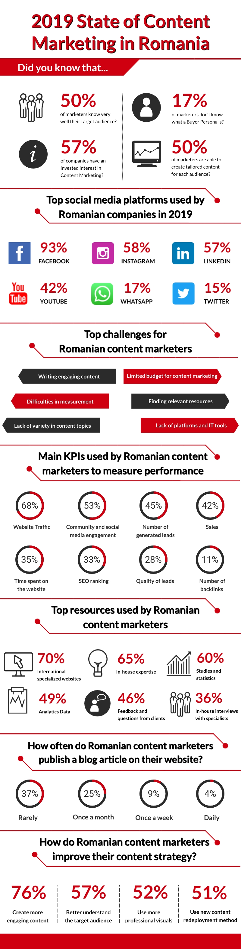 2019-State-of-Content-Marketing-in-Romania (2) (1)