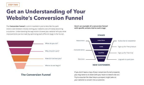 Google Ads Free Conversion Rate Optimization Planner