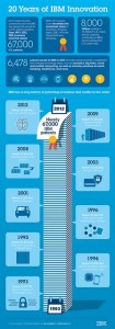 IBM pinterest