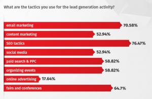 b2b lead generation tactics