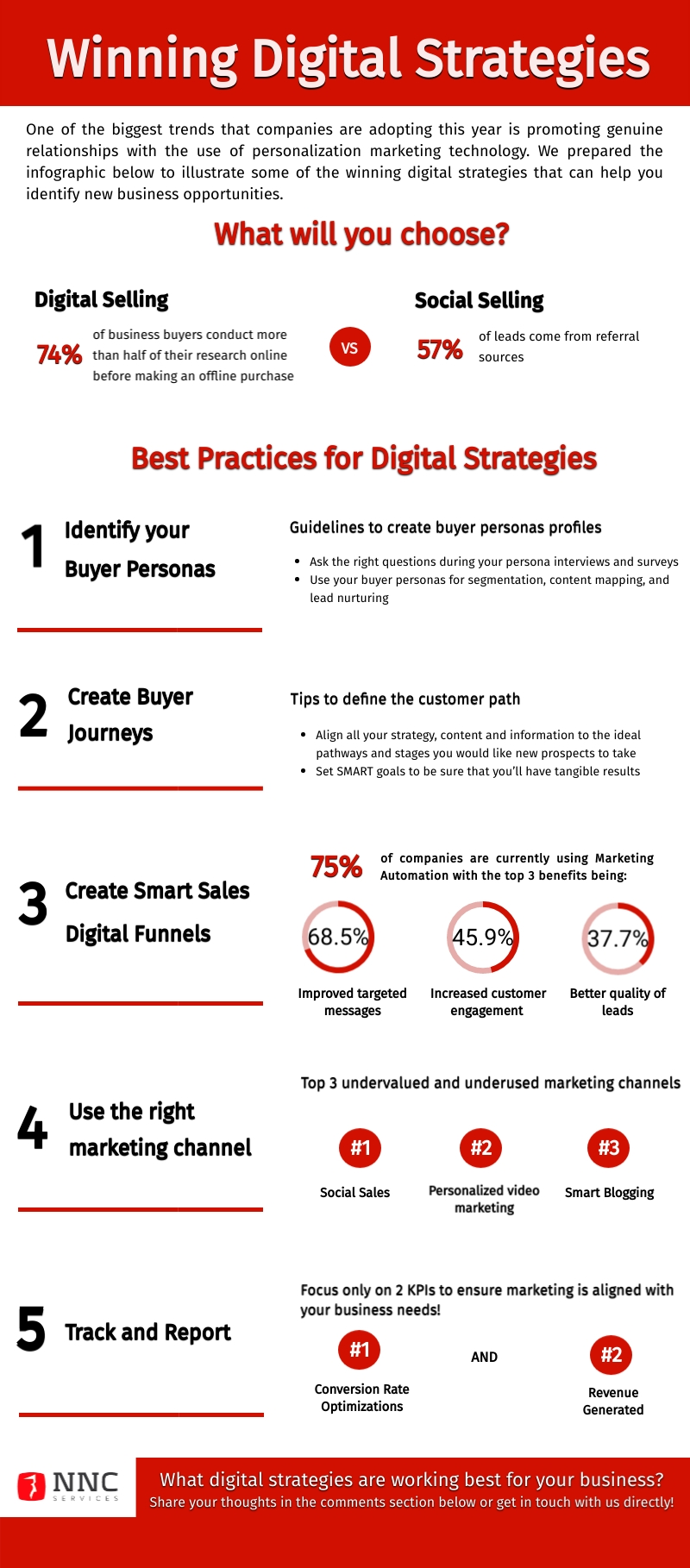 Infographic-Winning-Digital-Strategies- (2)