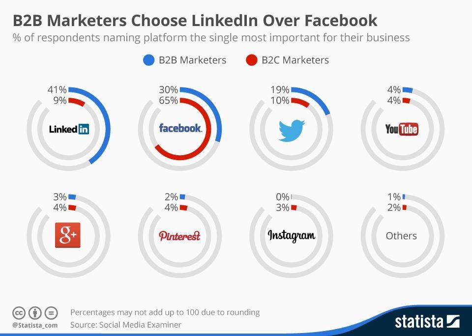 b2b-marketers-linkedin