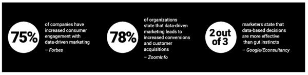 data driven digital marketing statistics