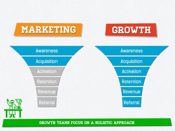 growth-vs-marketing