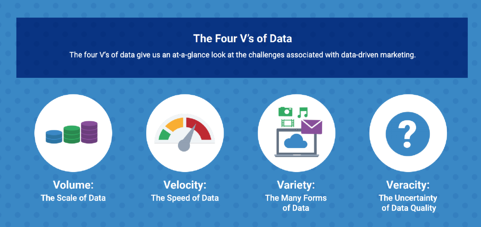 the four vs of data associated with data-driven marketing