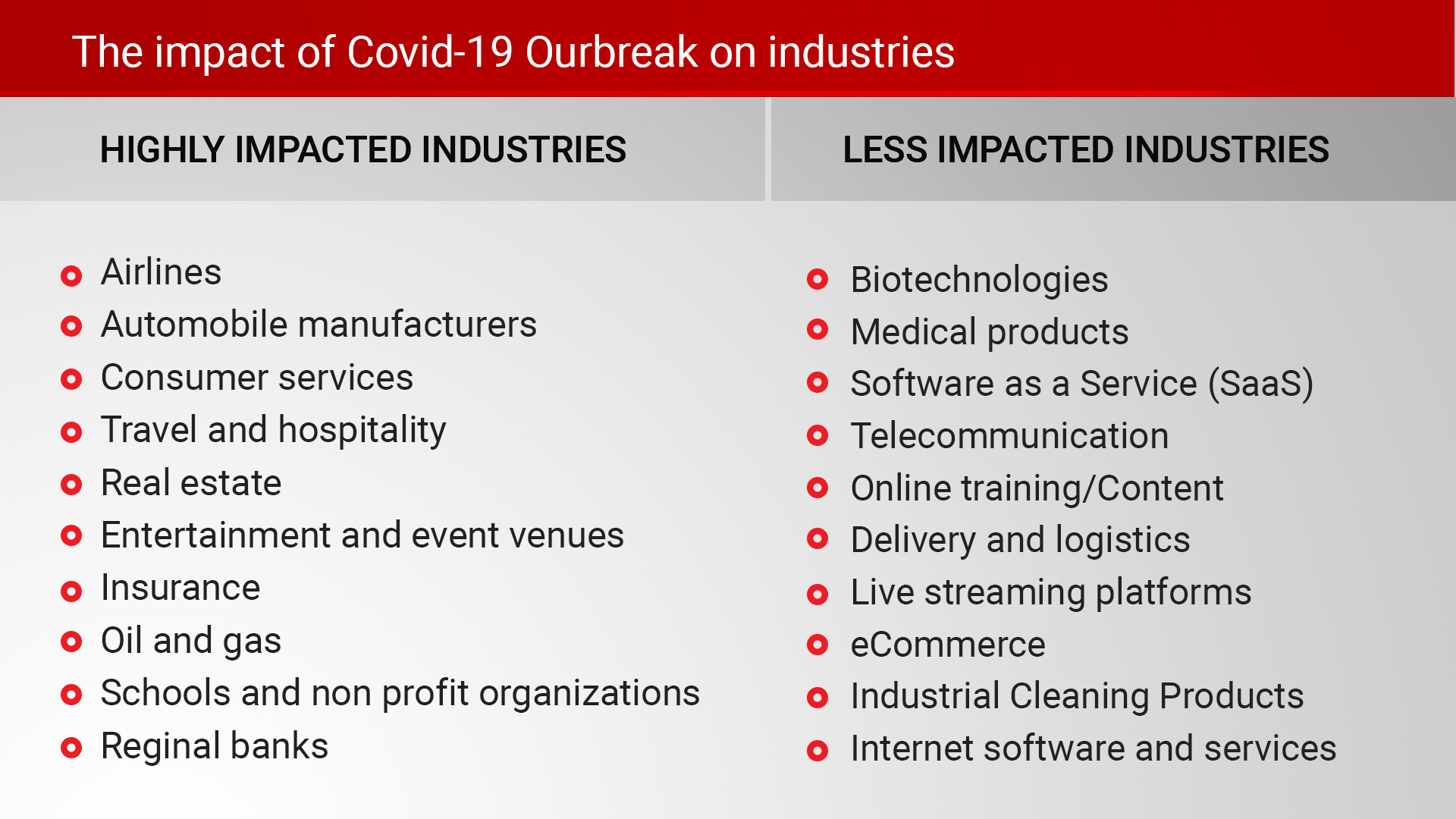 Impacted industries by covid